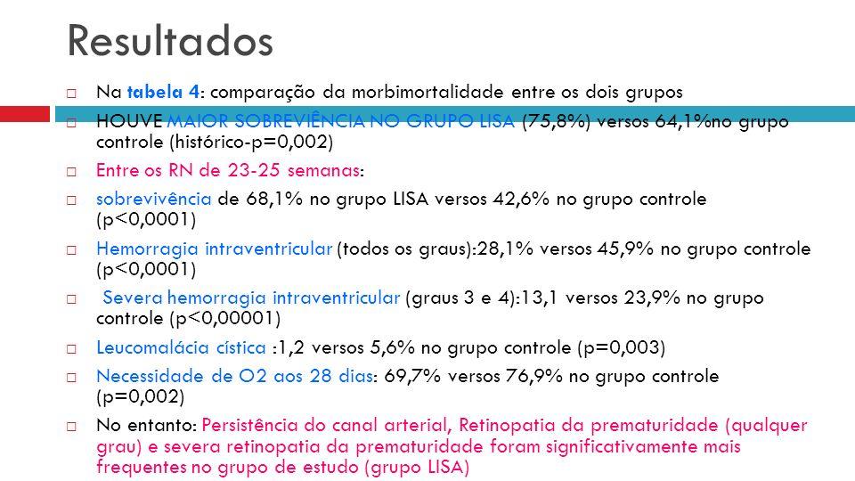 Resultados Na tabela 4: comparação da morbimortalidade entre os dois grupos.