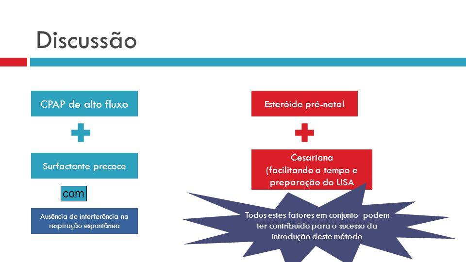 Discussão CPAP de alto fluxo com Esteróide pré-natal Cesariana