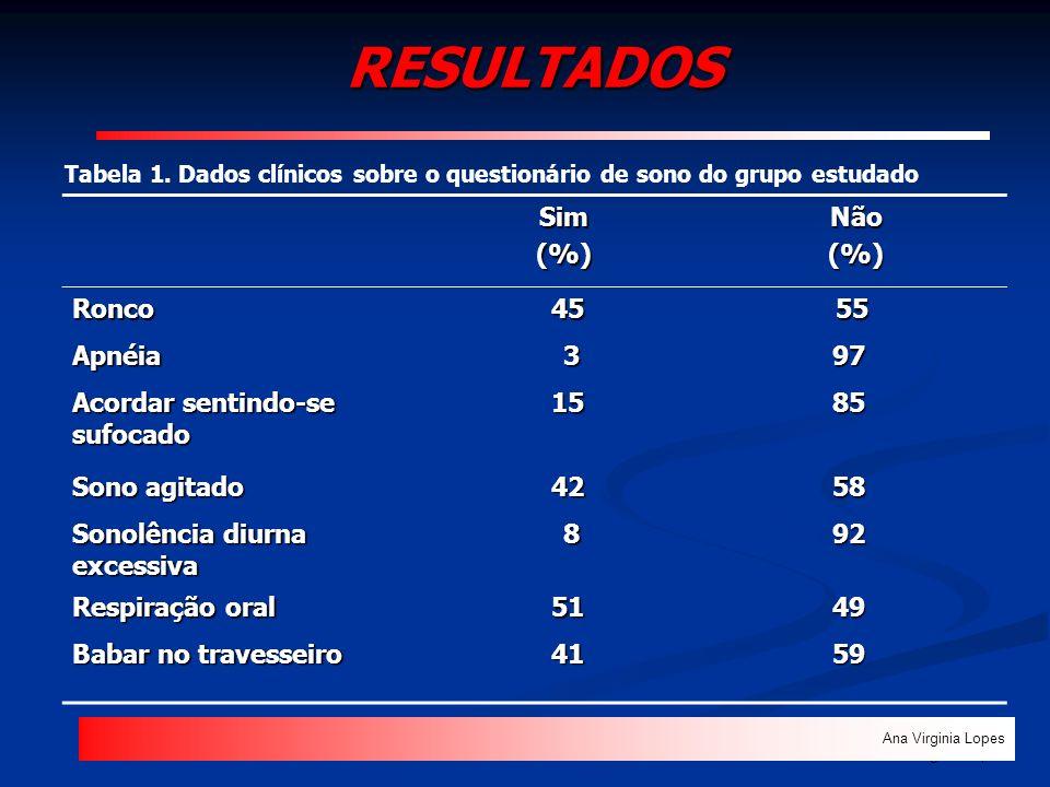 RESULTADOS Sim (%) Não Ronco 45 55 Apnéia 3 97