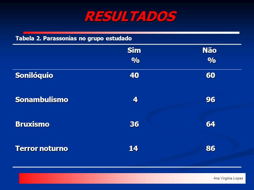 RESULTADOS Sim % Não Sonilóquio 40 60 Sonambulismo 4 96 Bruxismo 36 64