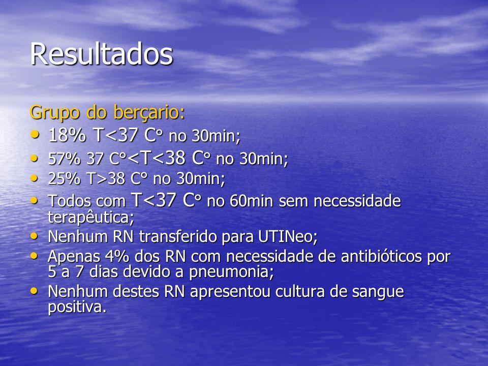 Resultados Grupo do berçario: 18% T<37 C° no 30min;