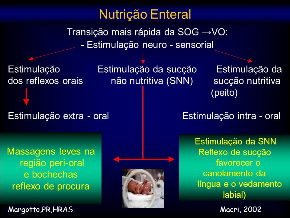 Nutrição Enteral Transição mais rápida da SOG →VO: