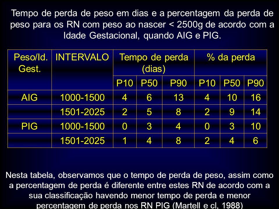 Peso/Id. Gest. INTERVALO Tempo de perda (dias) % da perda P10 P50 P90
