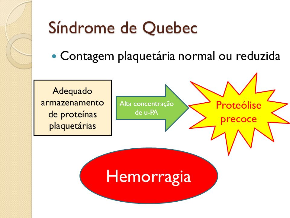Hemorragia Síndrome de Quebec Contagem plaquetária normal ou reduzida