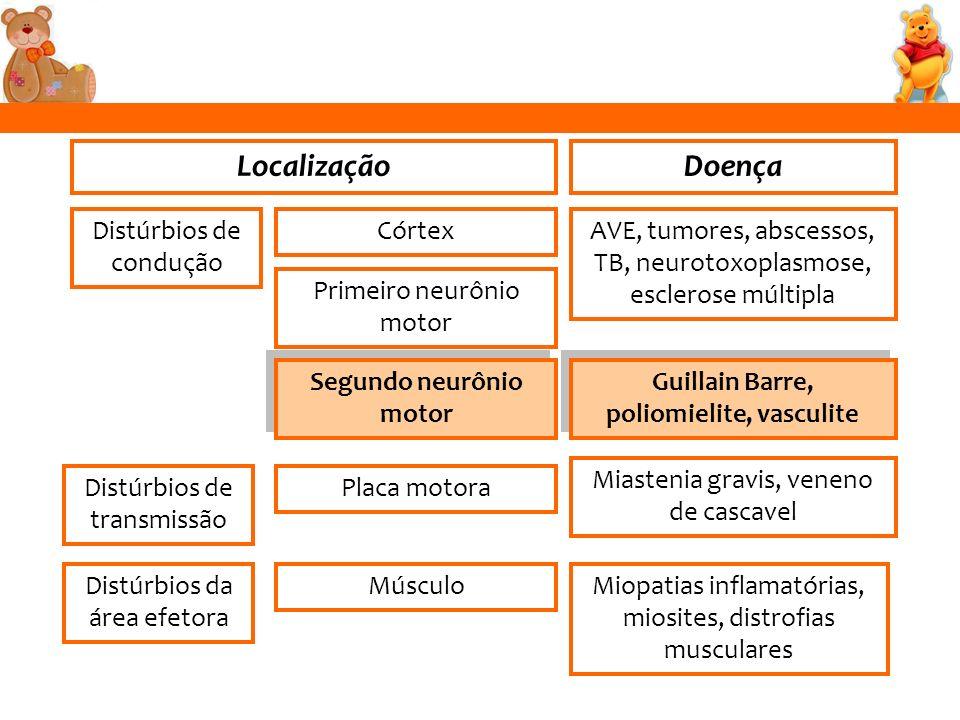 Segundo neurônio motor Guillain Barre, poliomielite, vasculite