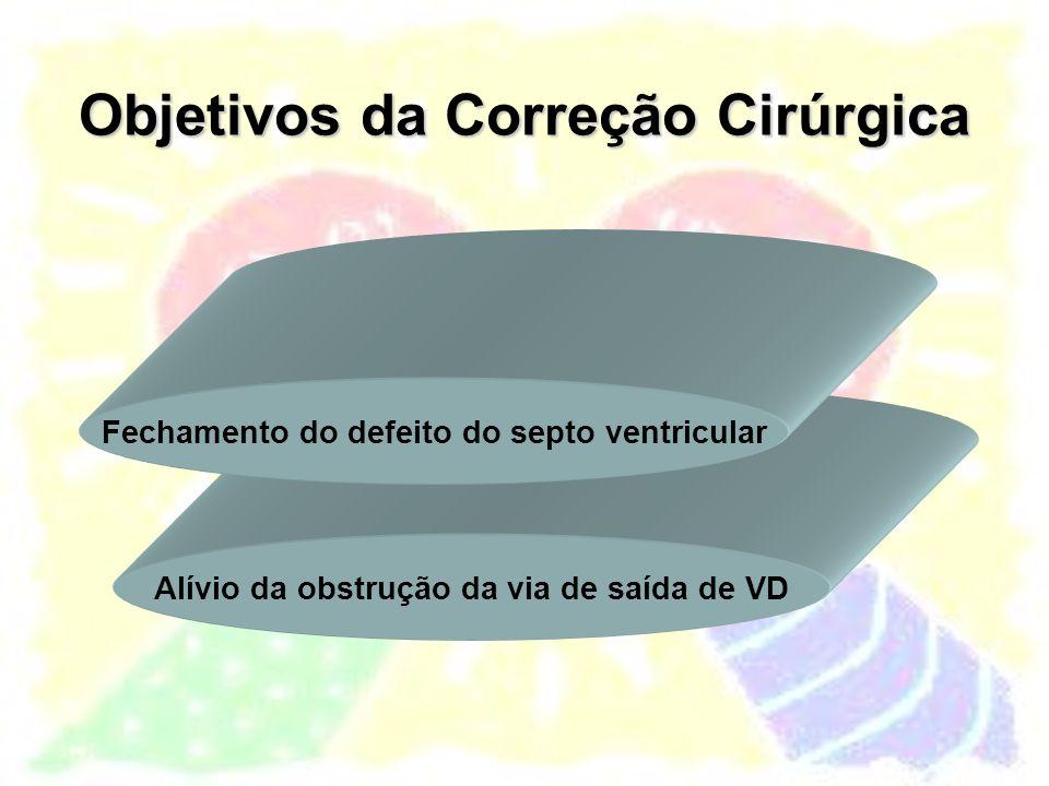 Objetivos da Correção Cirúrgica