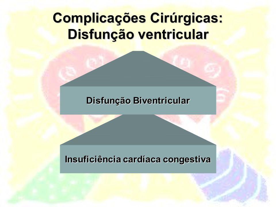 Complicações Cirúrgicas: Disfunção ventricular