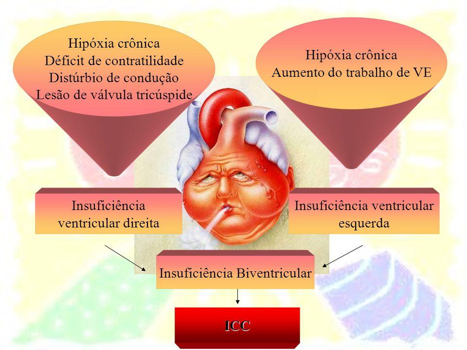 Aumento do trabalho de VE Hipóxia crônica Déficit de contratilidade