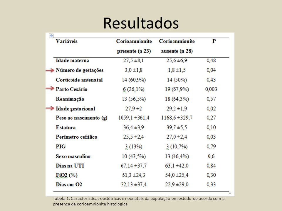 Resultados Tabela 1.