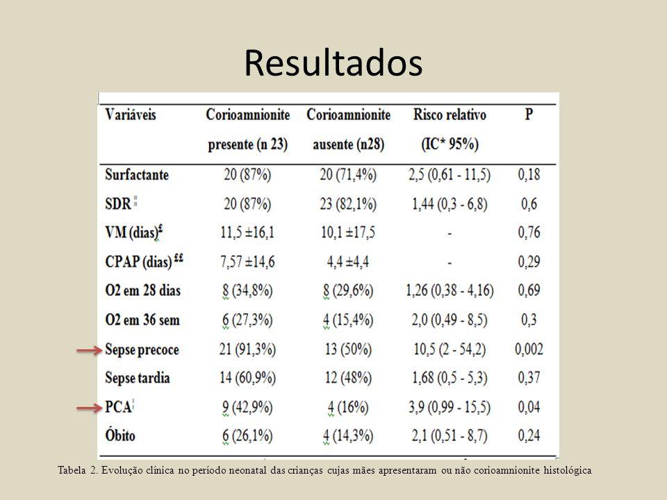 Resultados Tabela 2.
