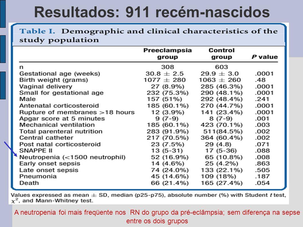 Resultados: 911 recém-nascidos