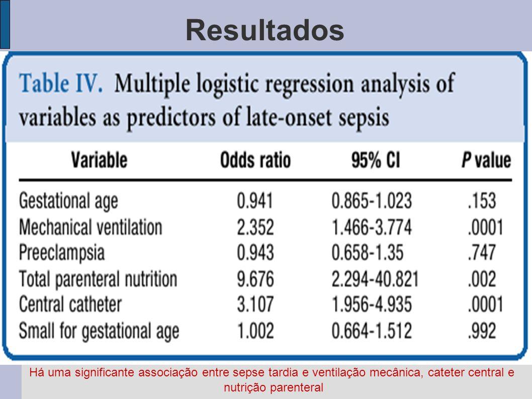 Resultados Há uma significante associação entre sepse tardia e ventilação mecânica, cateter central e.