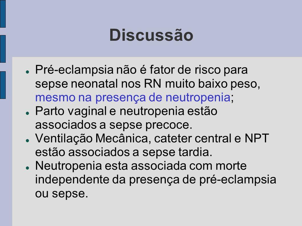 Discussão Pré-eclampsia não é fator de risco para sepse neonatal nos RN muito baixo peso, mesmo na presença de neutropenia;