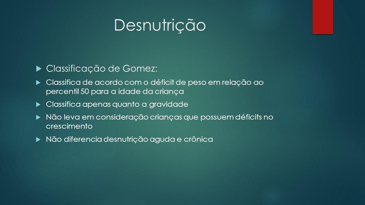 Desnutrição Classificação de Gomez: