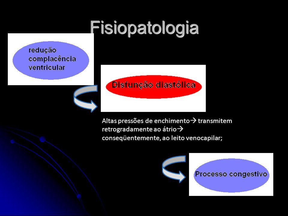 Fisiopatologia Altas pressões de enchimento transmitem