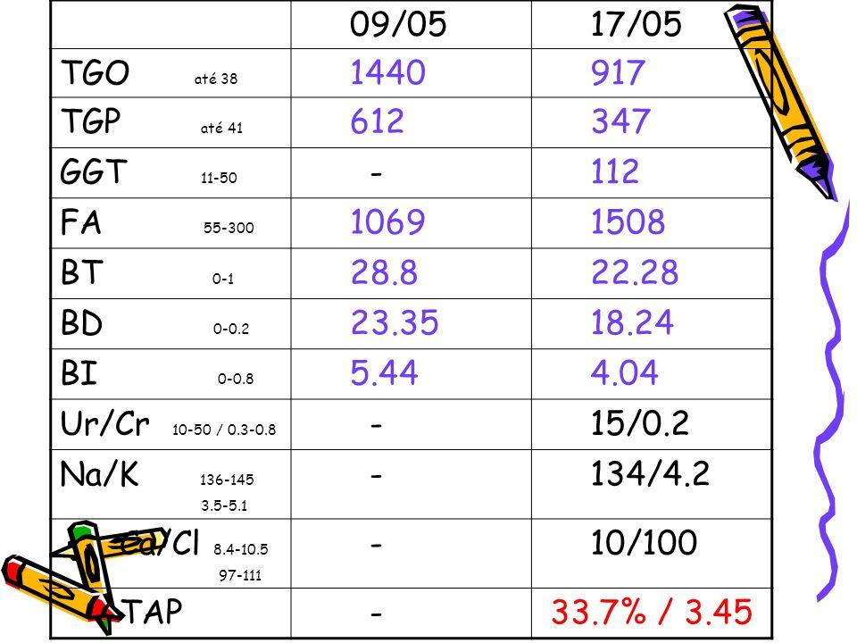09/05 17/05. TGO até 38. 1440. 917. TGP até 41. 612. 347. GGT 11-50.