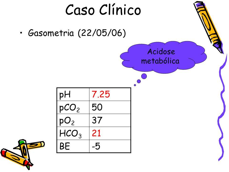 Caso Clínico Gasometria (22/05/06) pH 7.25 pCO2 50 pO2 37 HCO3 21 BE