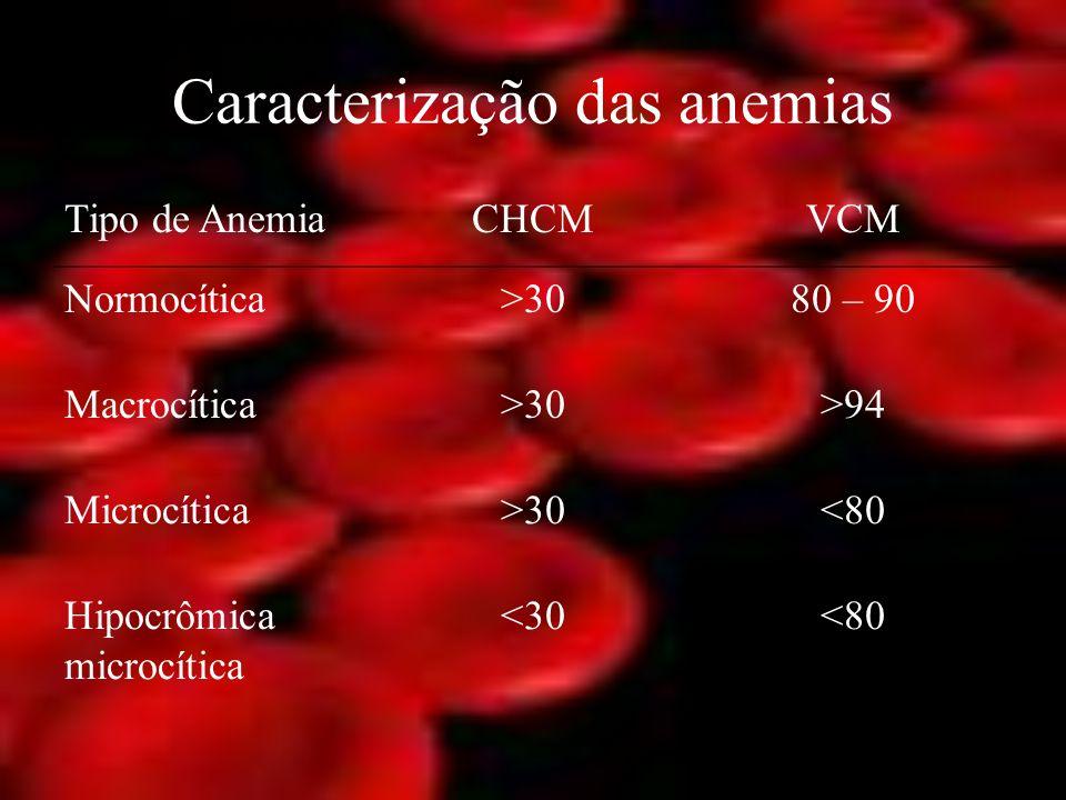 Caracterização das anemias