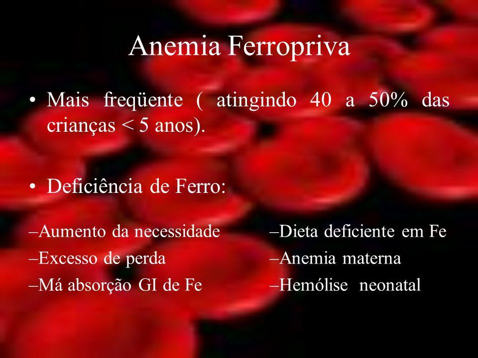 Anemia Ferropriva Mais freqüente ( atingindo 40 a 50% das crianças < 5 anos). Deficiência de Ferro: