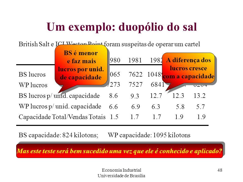 Um exemplo: duopólio do sal