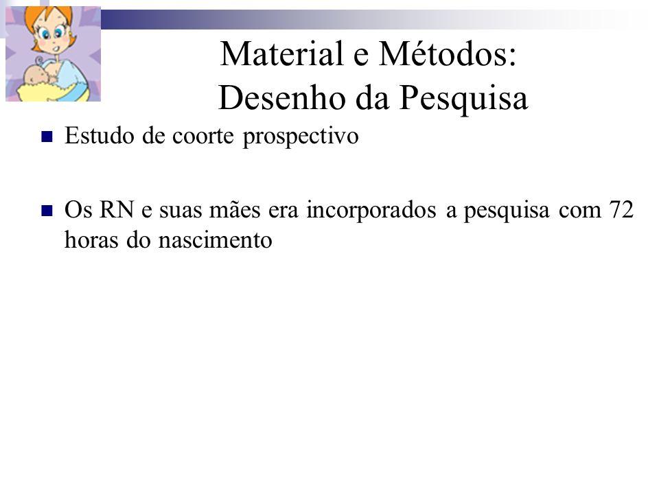 Material e Métodos: Desenho da Pesquisa