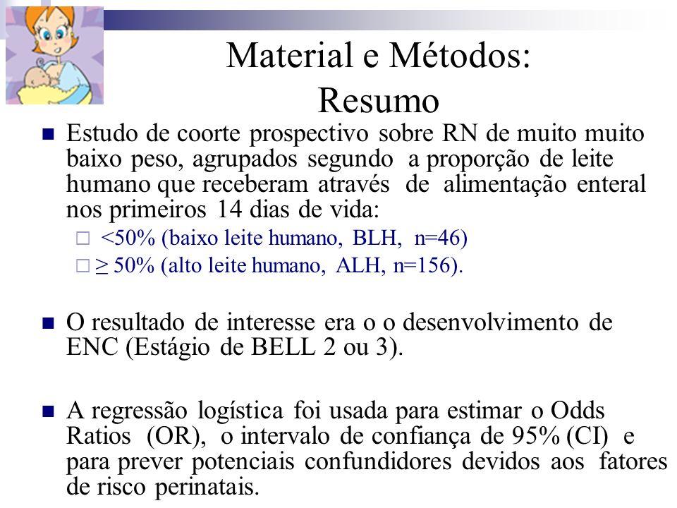 Material e Métodos: Resumo