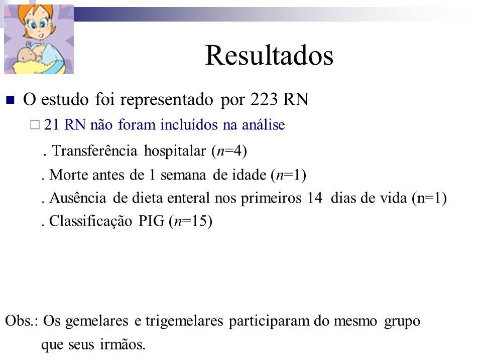 Resultados O estudo foi representado por 223 RN