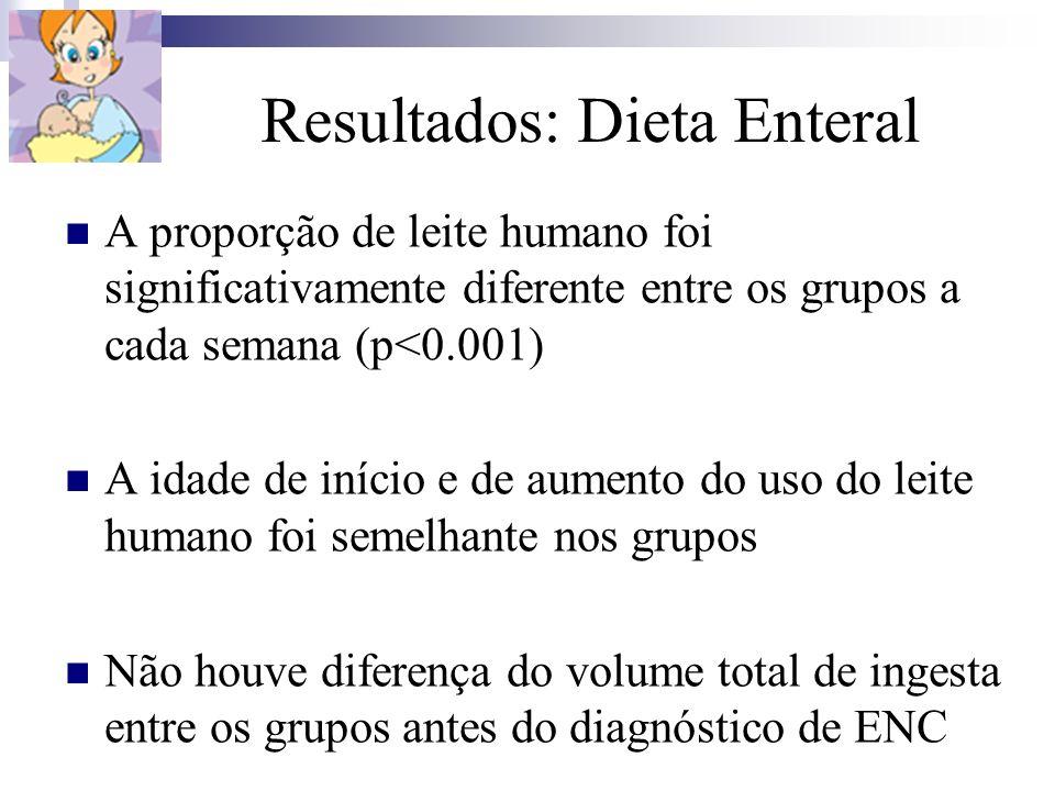 Resultados: Dieta Enteral