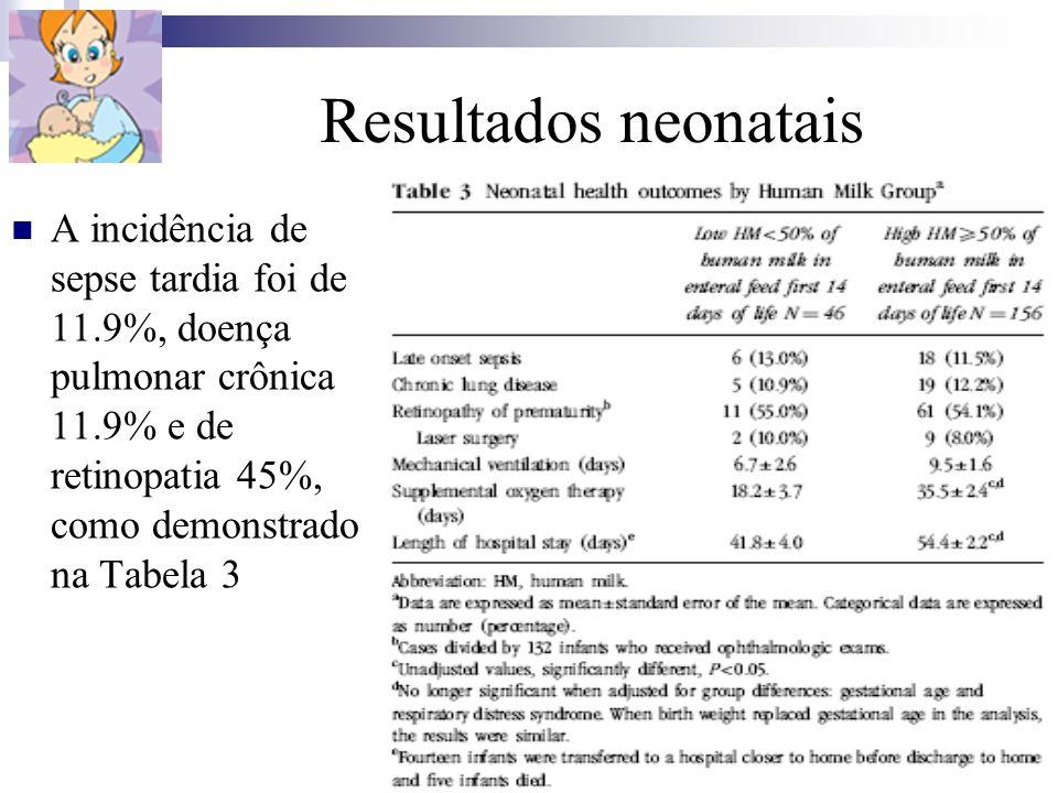Resultados neonataisA incidência de sepse tardia foi de 11.9%, doença pulmonar crônica 11.9% e de retinopatia 45%, como demonstrado na Tabela 3.