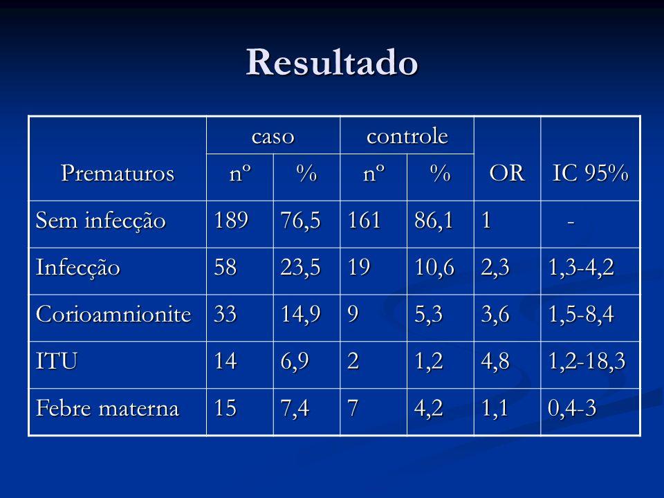 Resultado Prematuros caso controle OR IC 95% nº % Sem infecção 189