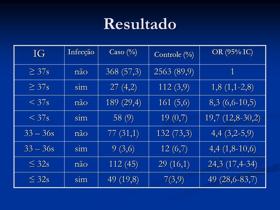 Resultado IG ≥ 37s não 368 (57,3) 2563 (89,9) 1 sim 27 (4,2) 112 (3,9)