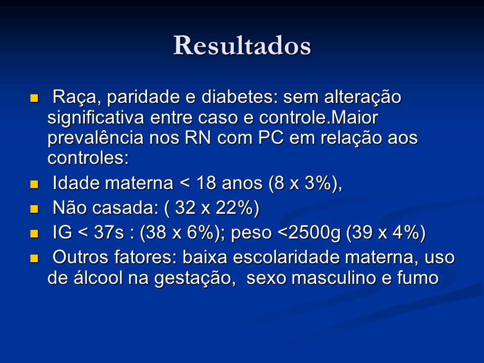 Resultados Raça, paridade e diabetes: sem alteração significativa entre caso e controle.Maior prevalência nos RN com PC em relação aos controles: