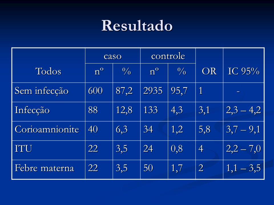Resultado Todos caso controle OR IC 95% nº % Sem infecção 600 87,2