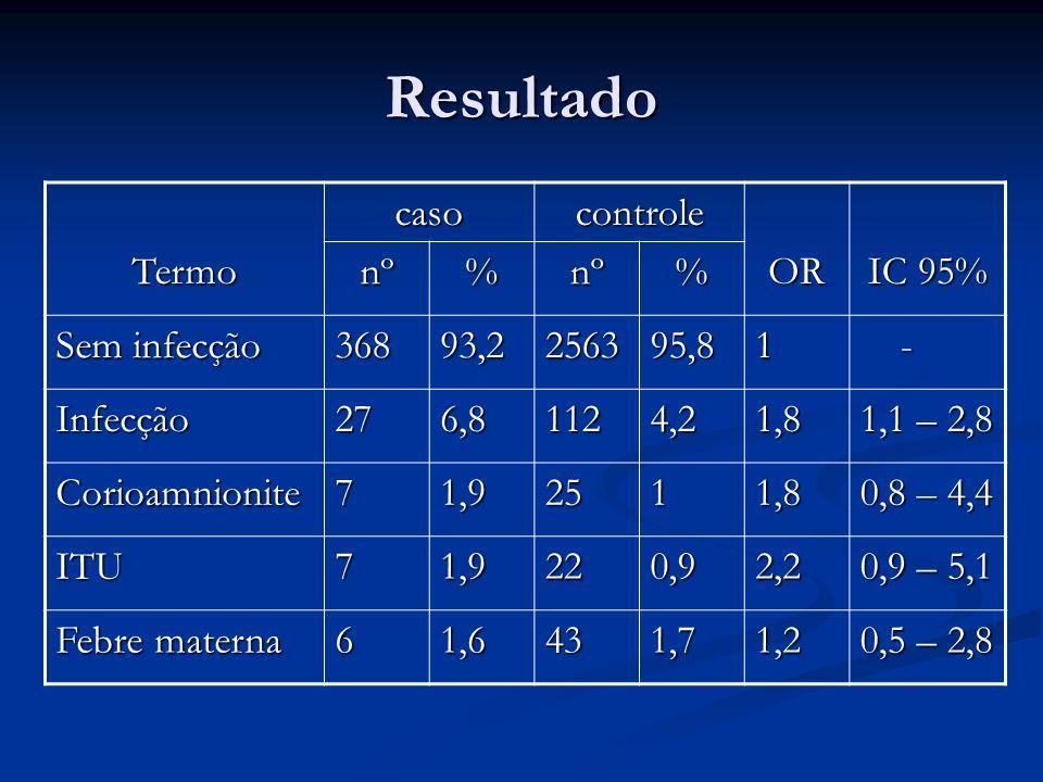 Resultado Termo caso controle OR IC 95% nº % Sem infecção 368 93,2