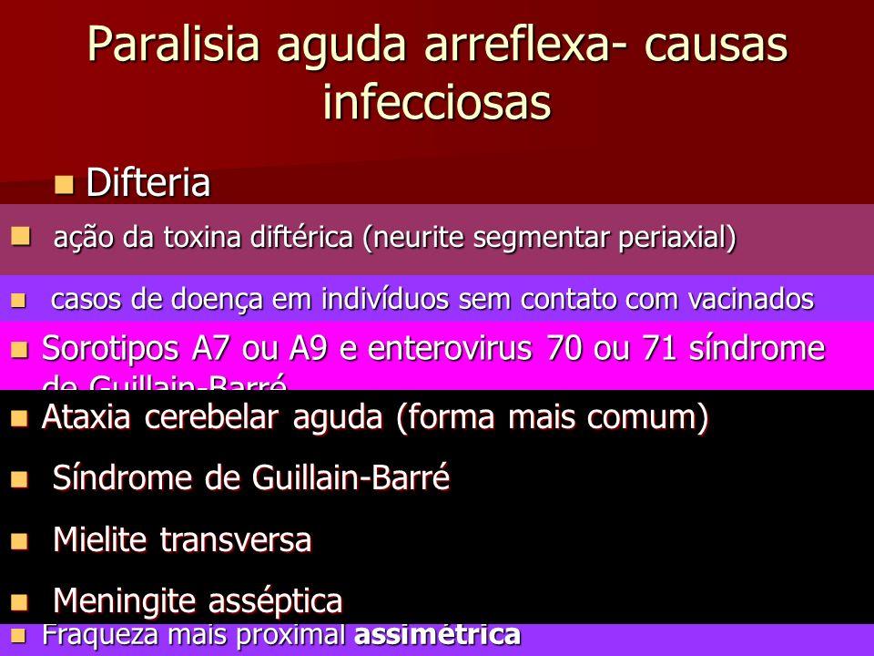 Paralisia aguda arreflexa- causas infecciosas