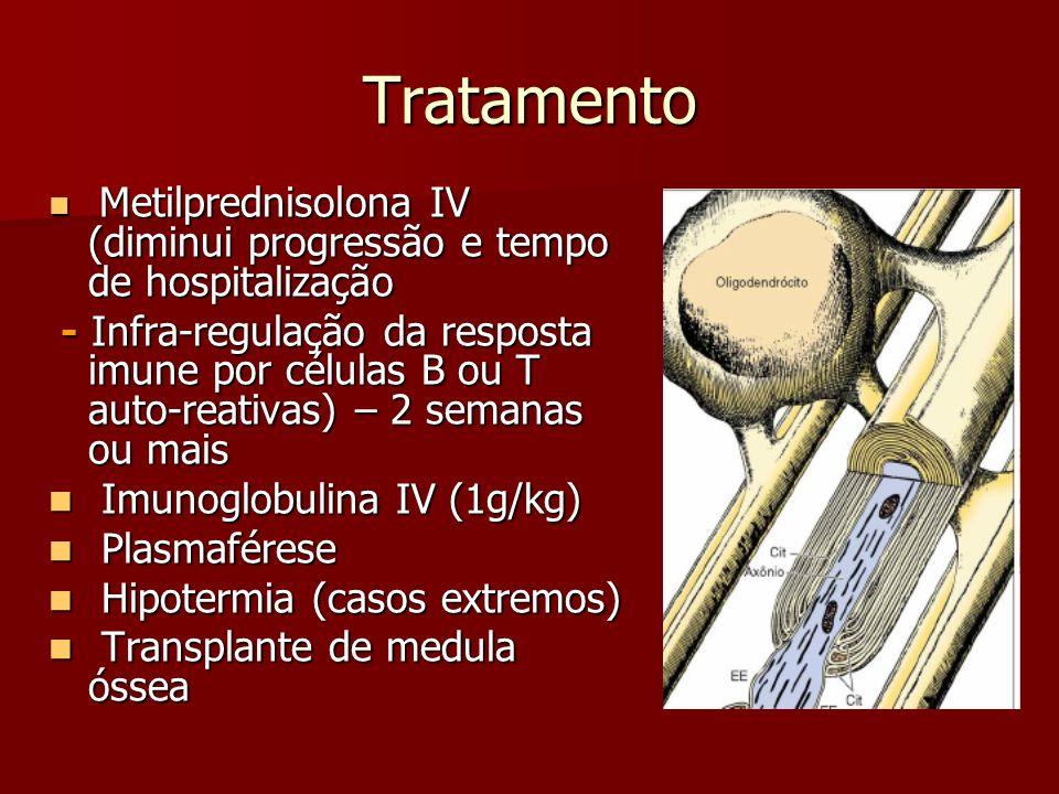 Tratamento Metilprednisolona IV (diminui progressão e tempo de hospitalização.