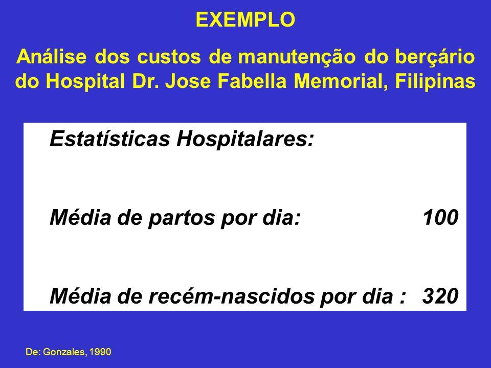 Estatísticas Hospitalares: