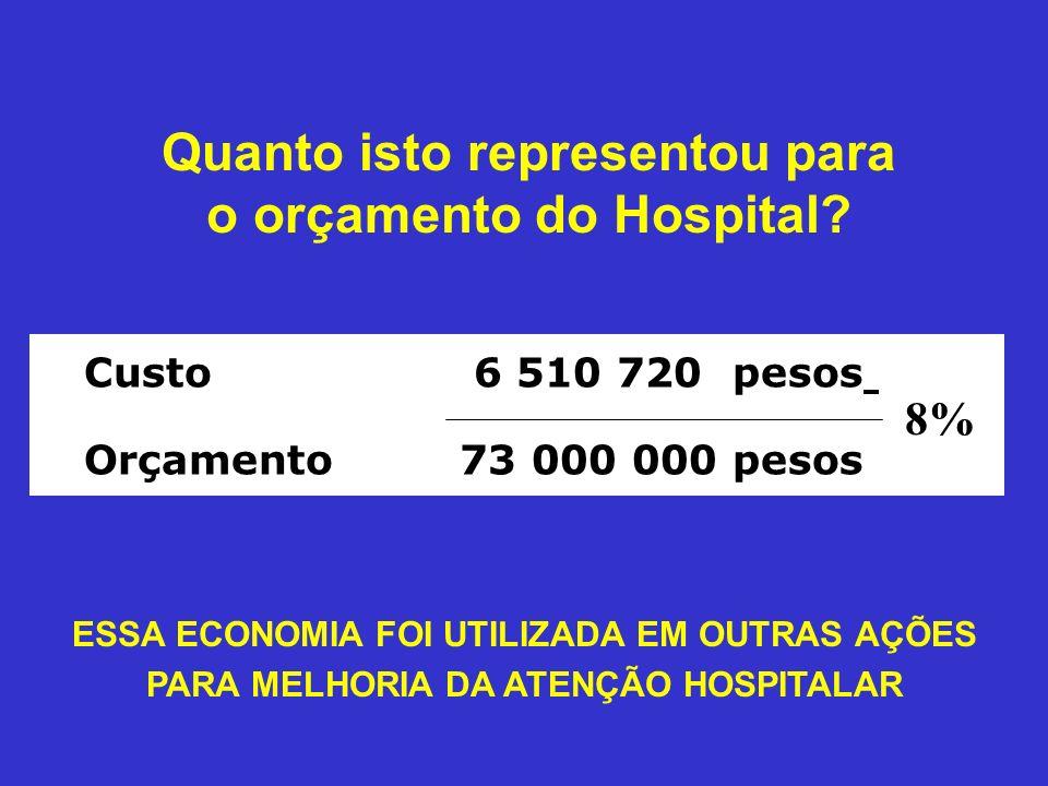 Quanto isto representou para o orçamento do Hospital