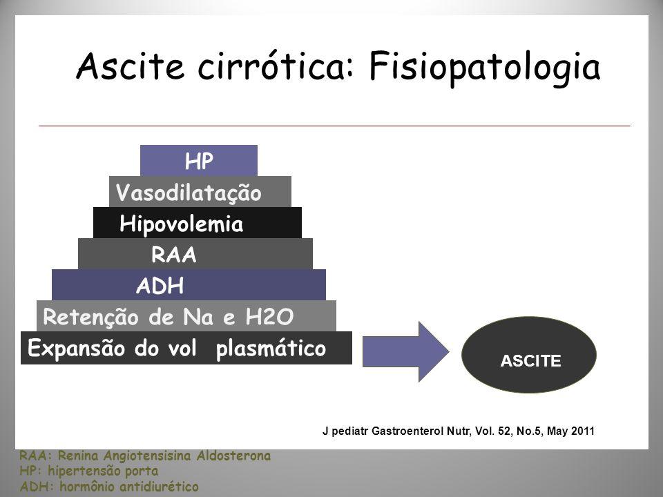 Ascite cirrótica: Fisiopatologia