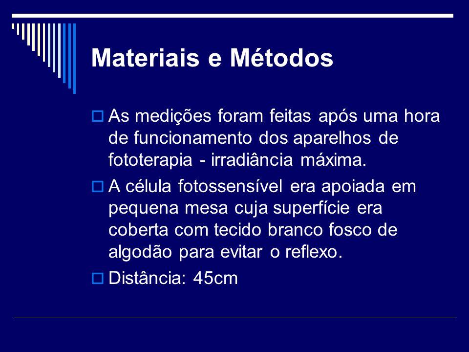 Materiais e Métodos As medições foram feitas após uma hora de funcionamento dos aparelhos de fototerapia - irradiância máxima.