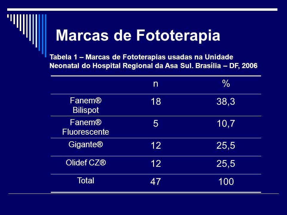 Marcas de Fototerapia n % 18 38,3 5 10,7 12 25,5 47 100 Fanem®