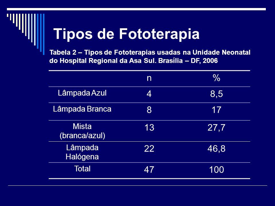Tipos de Fototerapia n % 4 8,5 8 17 13 27,7 22 46,8 47 100