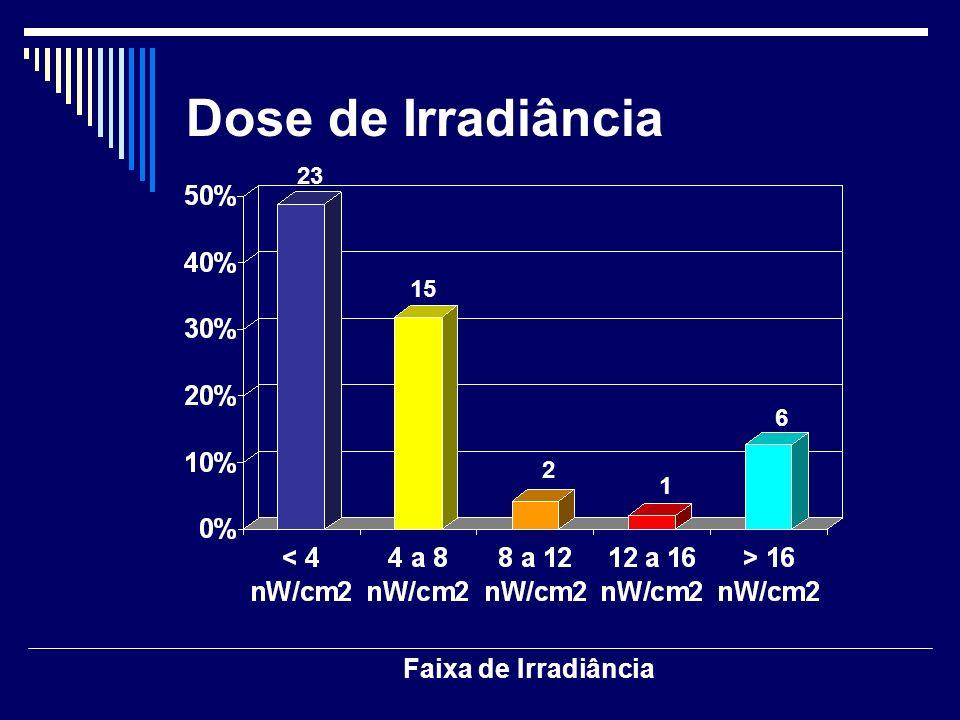 Dose de Irradiância 23 15 6 2 1 Faixa de Irradiância