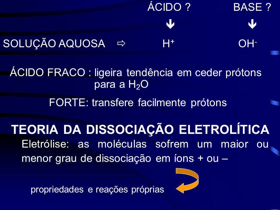 ÁCIDO BASE   SOLUÇÃO AQUOSA  H+ OH-