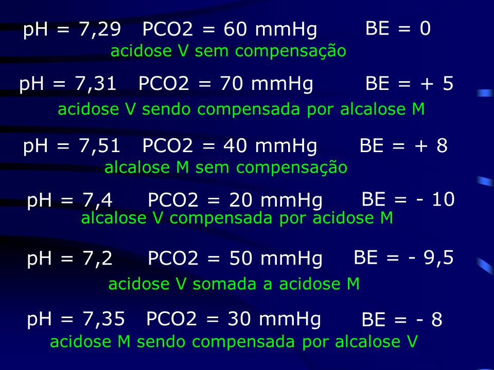 pH = 7,29 PCO2 = 60 mmHg BE = 0 pH = 7,31 PCO2 = 70 mmHg BE = + 5