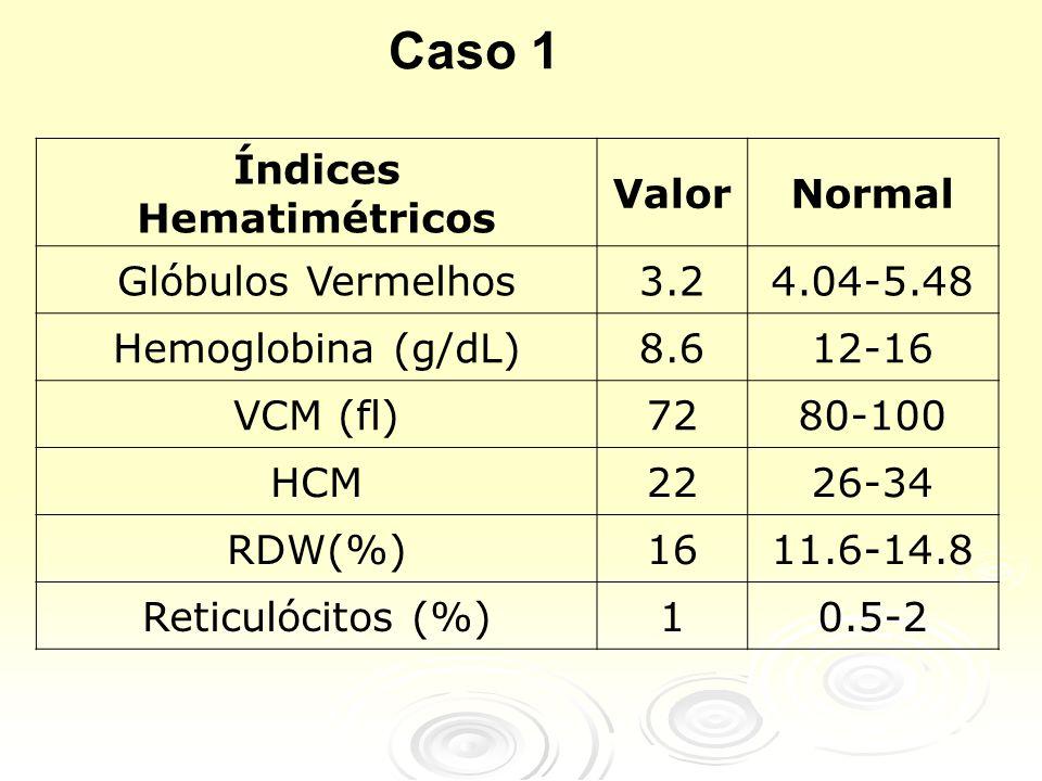 Índices Hematimétricos