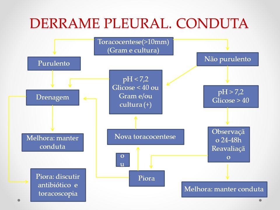 DERRAME PLEURAL. CONDUTA