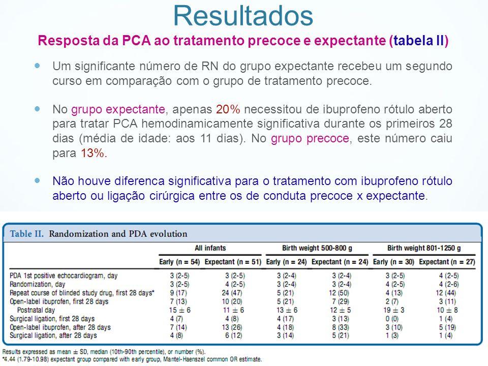 Resultados Resposta da PCA ao tratamento precoce e expectante (tabela II)