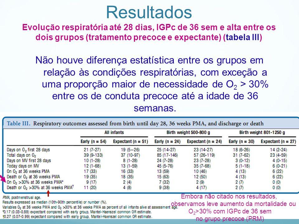 Resultados Evolução respiratória até 28 dias, IGPc de 36 sem e alta entre os dois grupos (tratamento precoce e expectante) (tabela III)