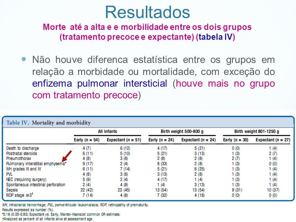 Resultados Morte até a alta e e morbilidade entre os dois grupos (tratamento precoce e expectante) (tabela IV)
